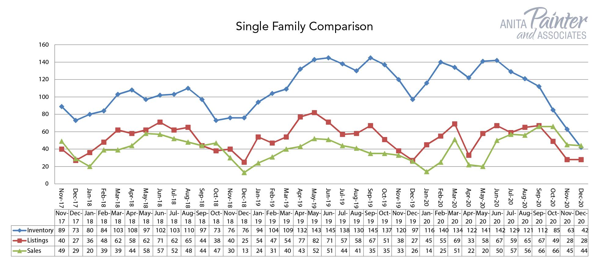 Single Family Comparison